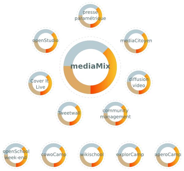 schema MediaMix