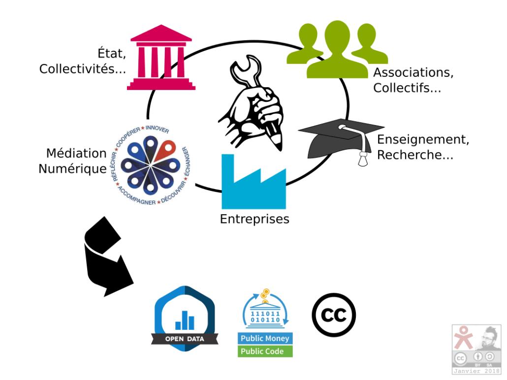 Diapo 3: projet multipartenaire produisant de l'Open Source, de l'Open Data ou du contenu sous Licence Libre