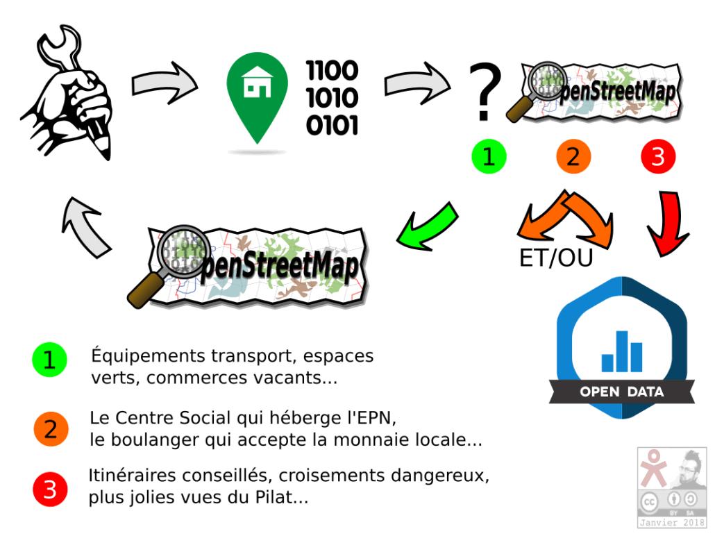Diapo 5: les données gographqiues que j'ai produites ont-elles leur place dans Openstreetmap?