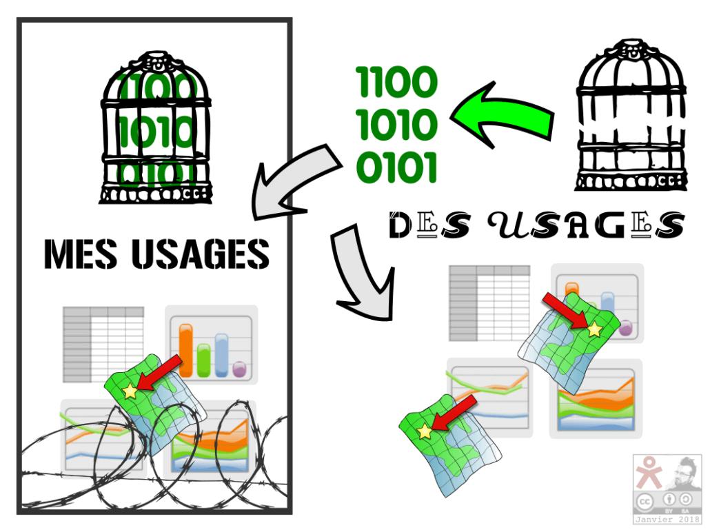 Diapo 4: Des usages de la donnée par d'autres, n'empêchent pas MES usages