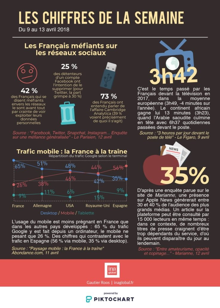 les français méfiants sur les réseaux sociaux - source: Gautier Roos