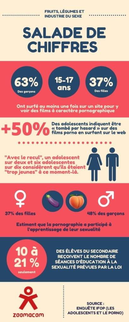 Infographie Salade de Chiffres
